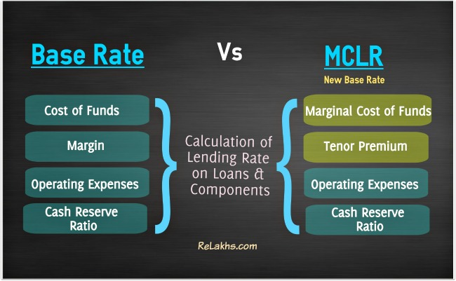 Image Result For Banks With Personal Loans