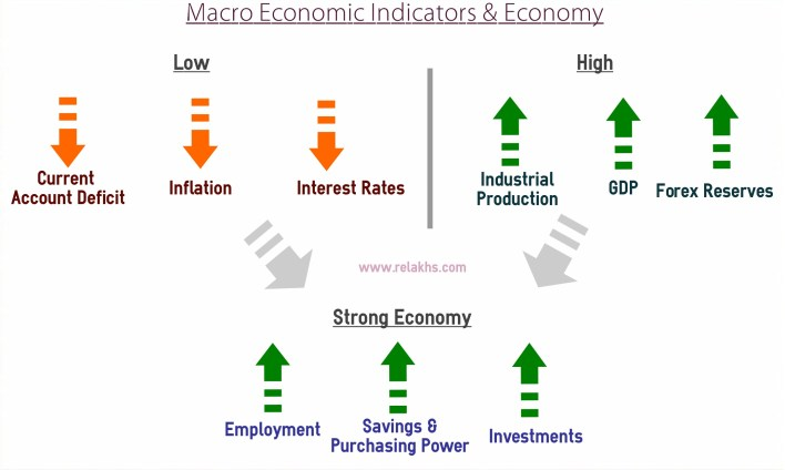 5 key macro economic indicators that would affect your investments