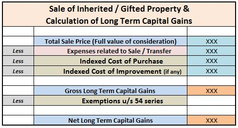 How to Calculate Capital Gains on Sale of Gifted Property ...