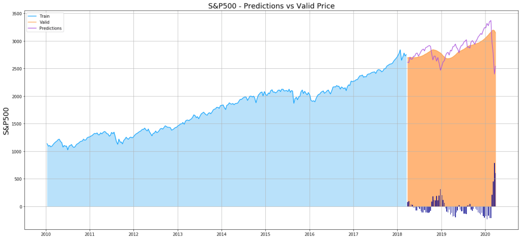 Time Series Prediction: S&P500 Predictions vs Actual Values