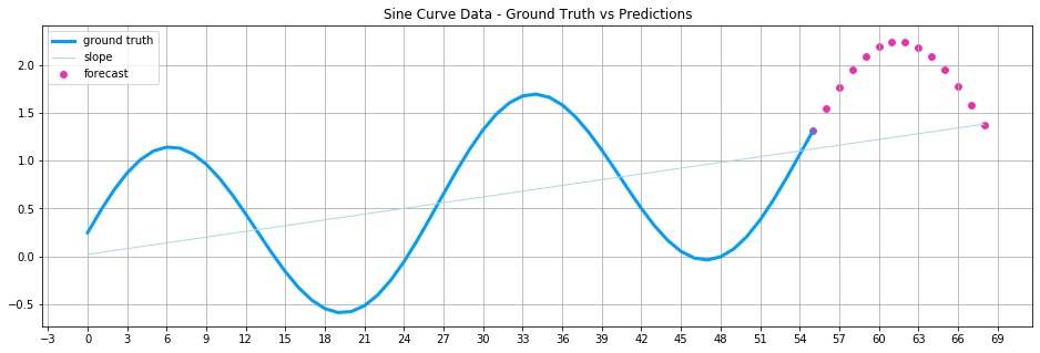 A time series forecasting problem: predicting sine curve data