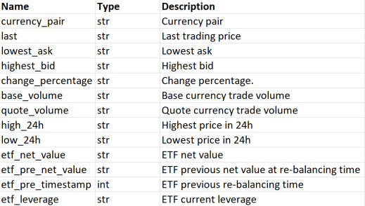 Response returned by the Gate.io API list_tickers operation