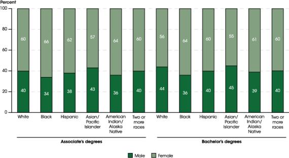 statistics-education-black-community