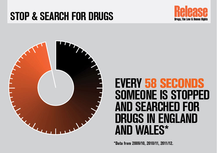 Somebody is stopped and searched for drugs every 58 seconds