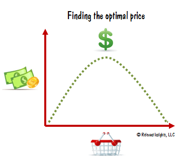 Finding the Optimal Price Graph/Image