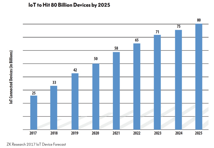 DDI is a critical component of IoT success