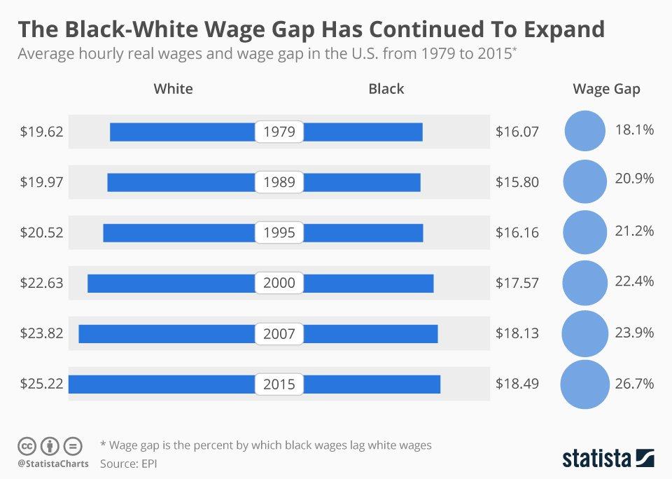 The Black-White Wage Gap