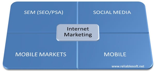 internet marketing components