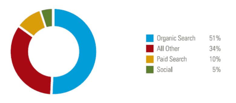 statistiche organiche sul traffico