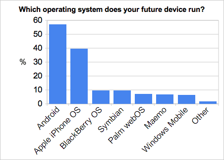 table about RTM users responses about their expectations on OS