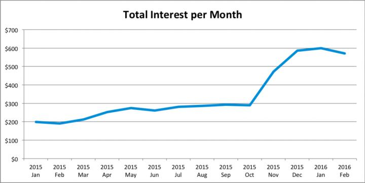 Dividend Update - 2016 Q1 - Interest