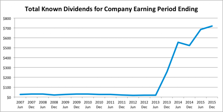 Dividend Update - 2016 Q2 - Dividends