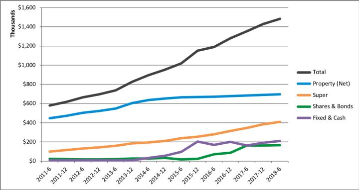 Net Worth Update – 2018 June Total