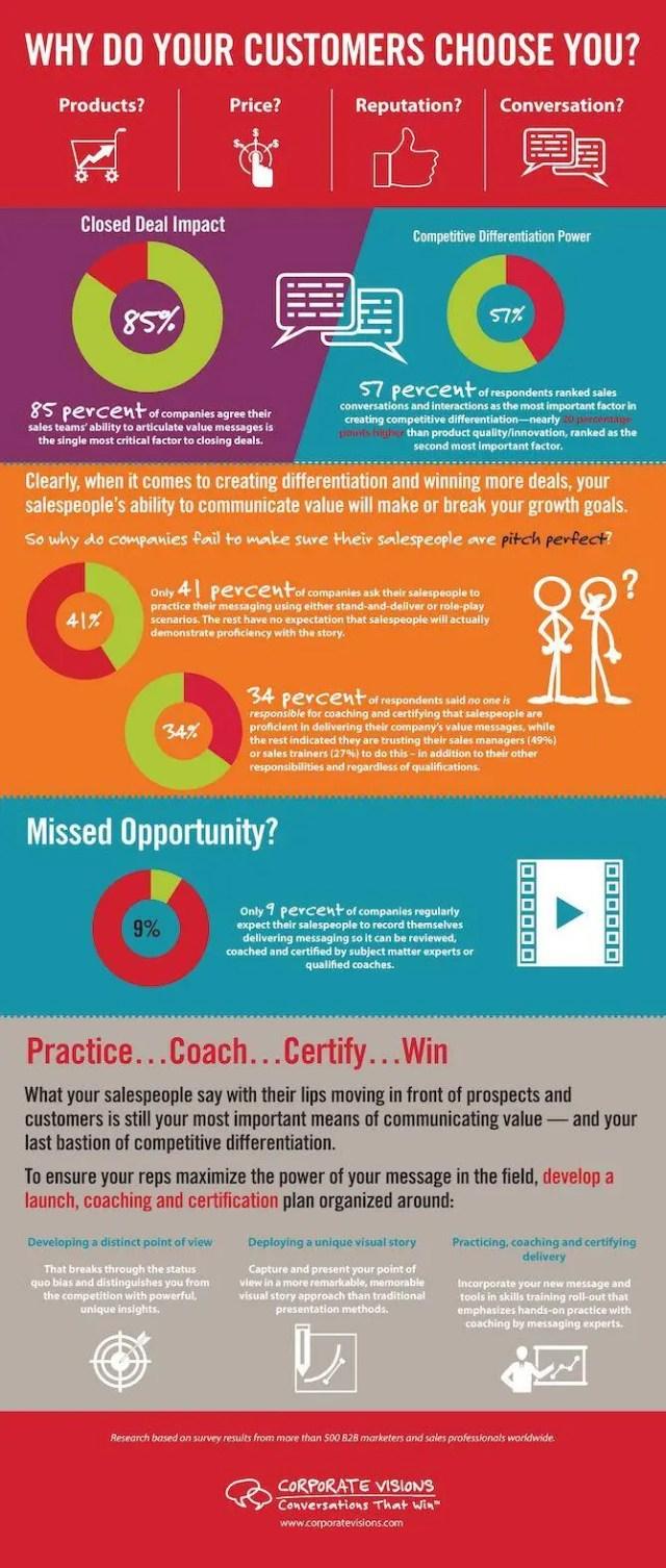 Corporate_Vis_Sales_Messaging_Infographic2