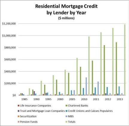 Residential Mortgage Credit by Lender by Year