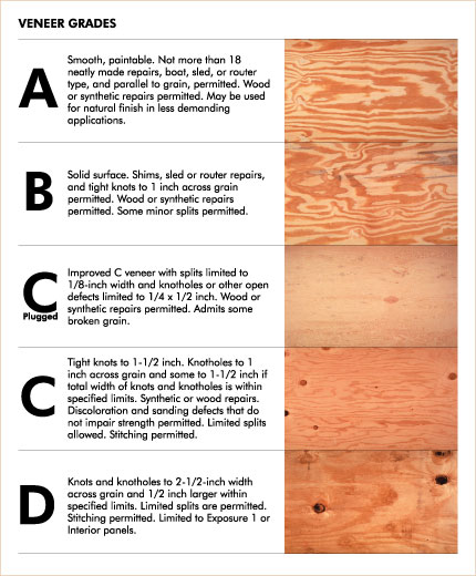 Grades Of Plywood