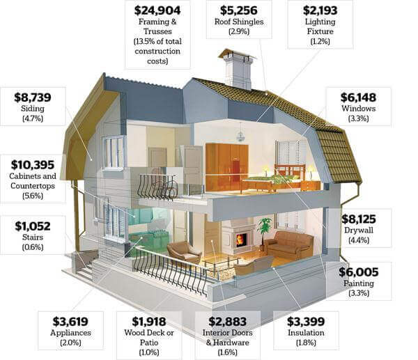Cost To Build A House >> House Building Calculator Estimate The Cost Of Constructing A New