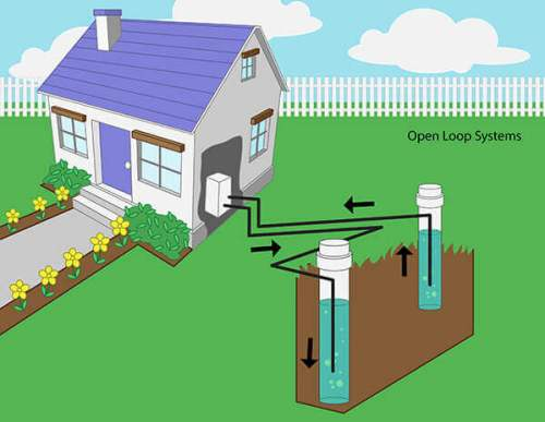 Geothermal Heat Pump System - Open Loop