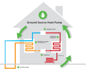 Geothermal Heating & Cooling Costs 2018