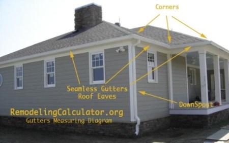 Gutters-Measuring-Diagram