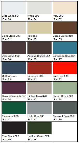 Youu0027ll Mostly Find 29 Or 26 Gauge For Ribbed Metal Roofing. We Found At  Least One Seller, MetalDeck.com, That Offers 22 And 24 Gauge In ...