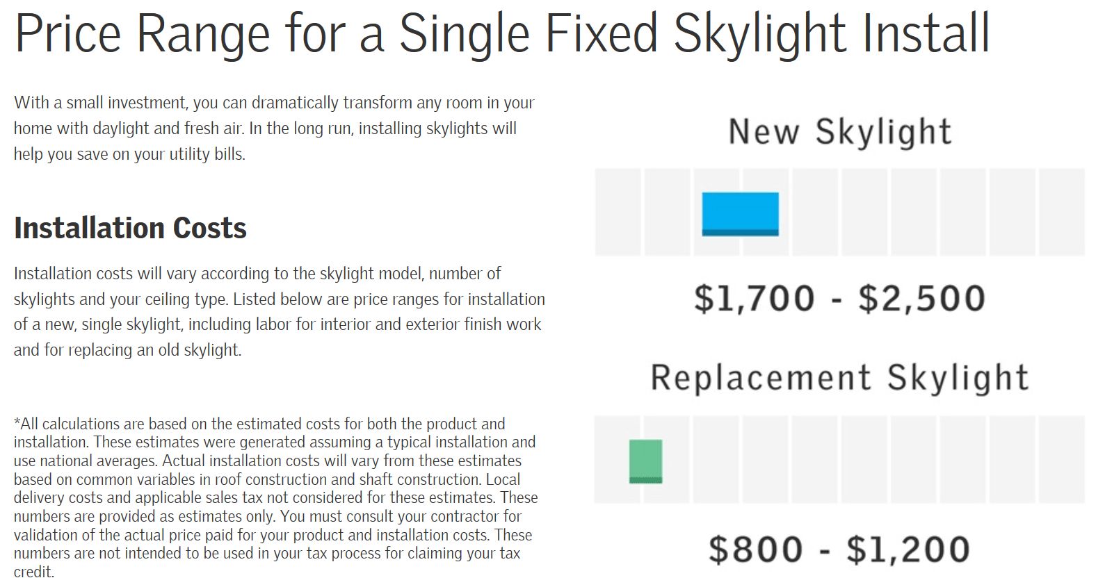 2019 Skylight Installation Costs: Velux, Fakro, Kennedy