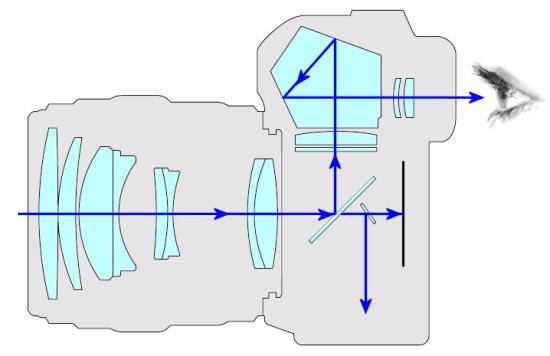 immagine del passaggio della luce dentro alla reflex