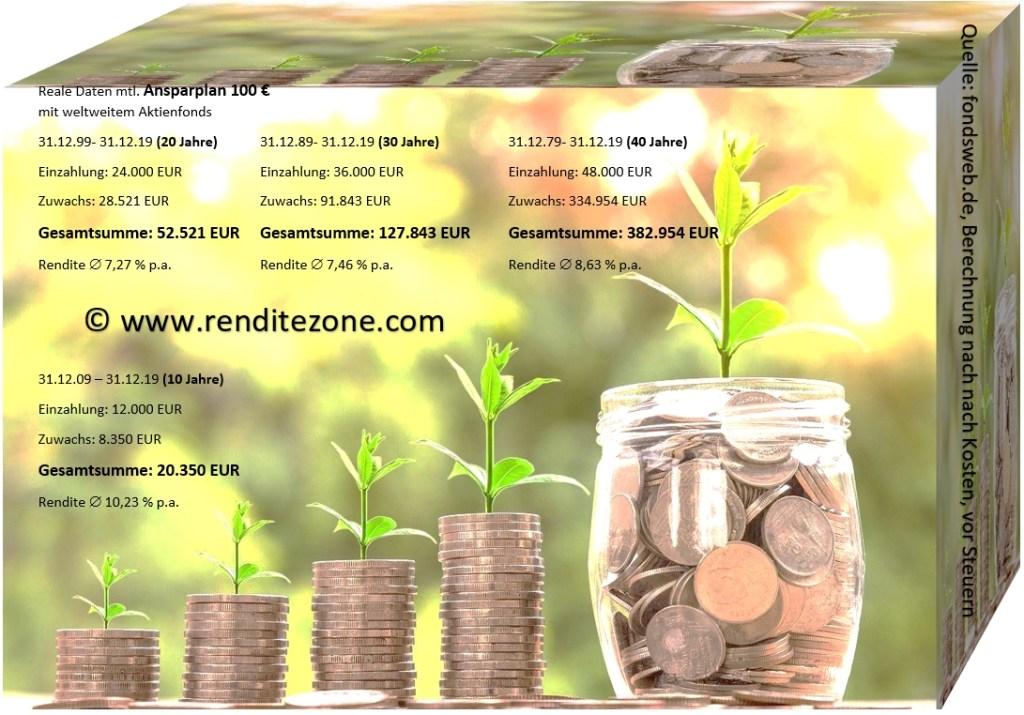 Ansparplan weltweiter Aktienfonds