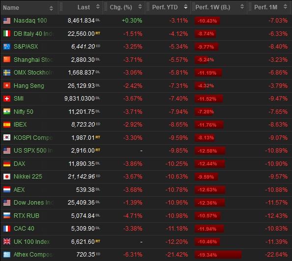 Blutbad Börsen 2020