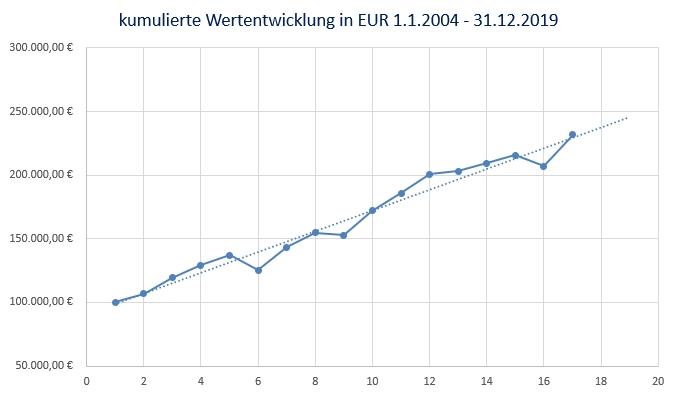 kumulierte Wertentwicklung bis 2019