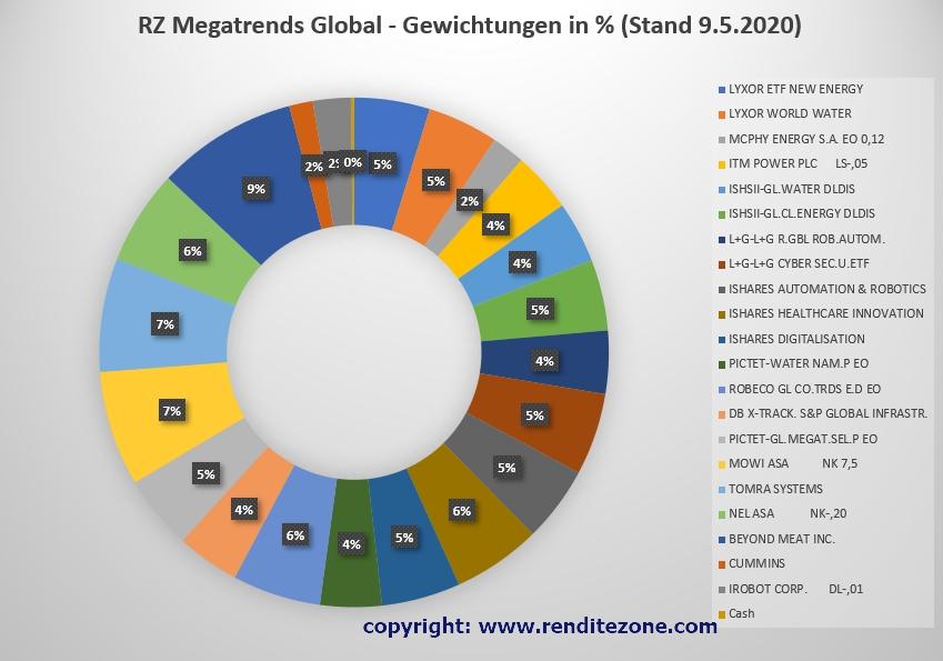 Aktuelle Gewichtung Strategie Megatrends global