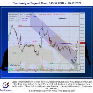 Chartanalyse Beyond Meat