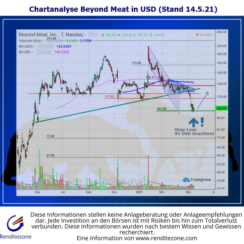 Beyond Meat technische Analyse