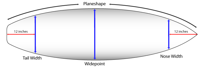 The plan shape of a surfboard as seen from above.