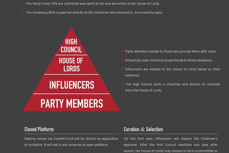 Nice pyramid scheme.
