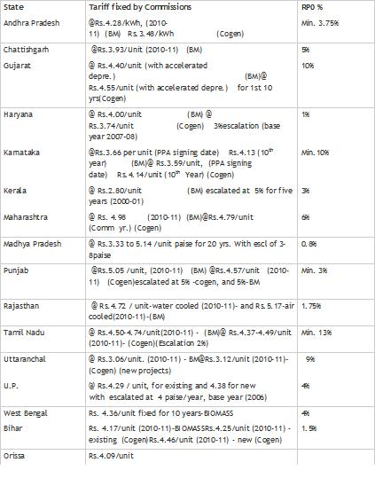 Biomass tariffs