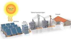 Solar Farms  RENEW Wisconsin