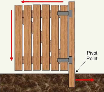 how to make a wooden fence gate in minecraft