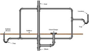 Bathroom Plumbing Supply & Drainage Systems  Part 2