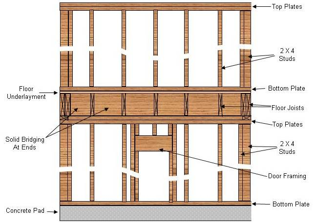 1000 images about wall framing on pinterest house and on construction wall structure general info id=44273