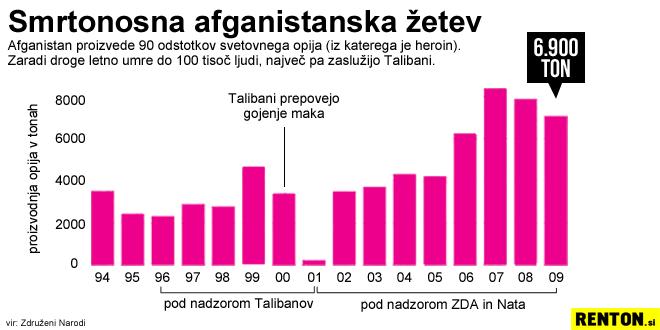Pridelava opija v Afganistanu od leta 1994 do 2009 | vir: ZN