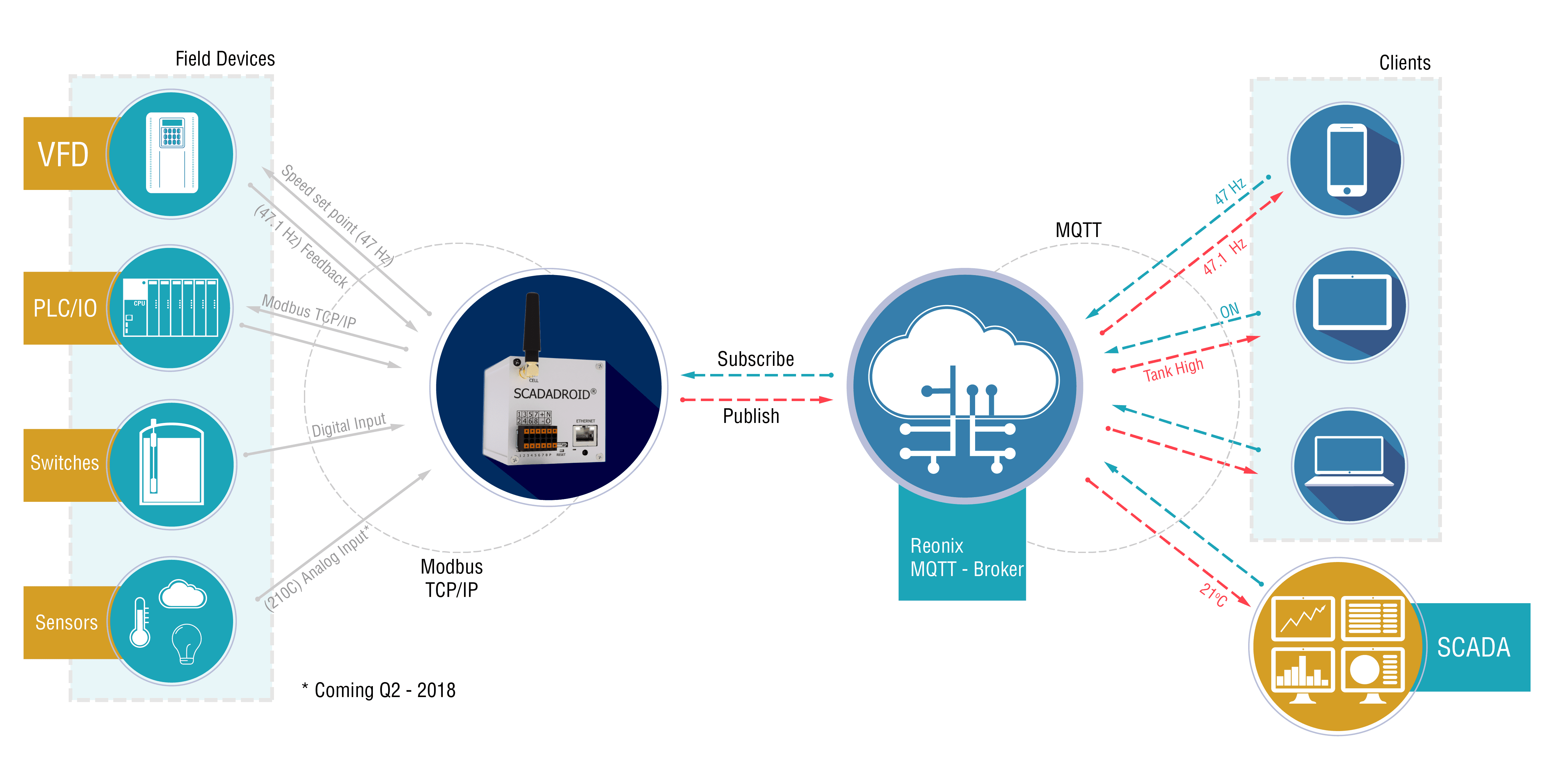 SCADADroid® MQTT IoT Cloud-based Remote Monitoring Data