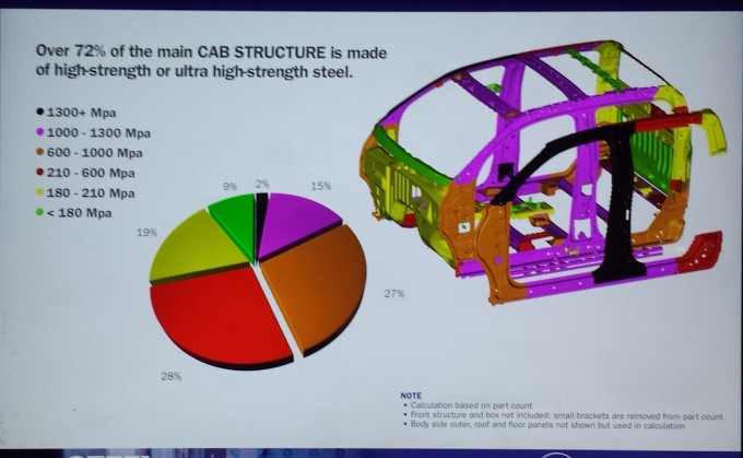 High-strength steel grades are show in the cabin of the 2015 Chevrolet Colorado/GMC Canyon. (Provided by/copyright General Motors Company)