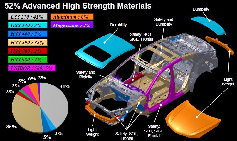 This diagram shows the different materials used in the 2015 Acura TLX. (Provided by Acura/Honda)