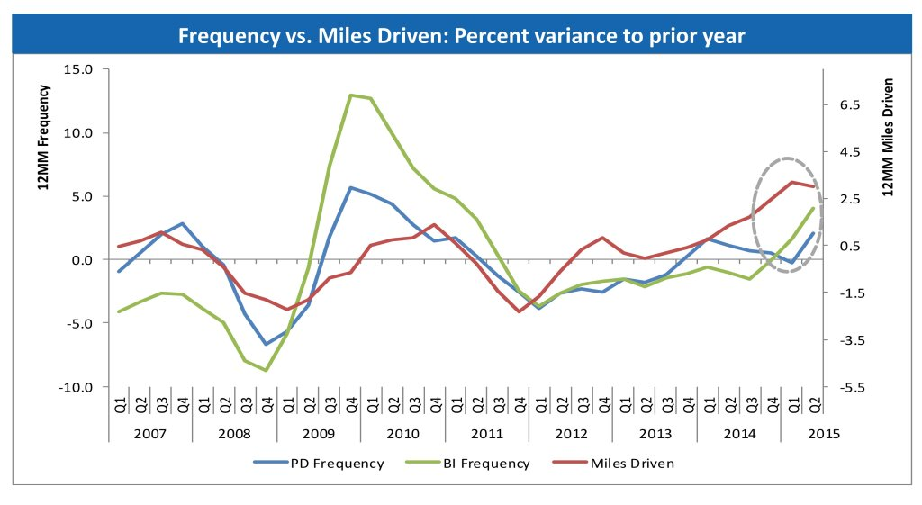 This Allstate graphic correlates claims to miles driven. (Provided by Allstate)