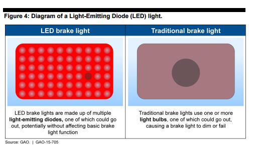 States are curious about how to handle new technology, such as how many diodes in an LED light can burn out before the car should be failed in an inspection. Some are also wondering about new NHTSA standards as they arise. (Provided by Government Accounting Office)