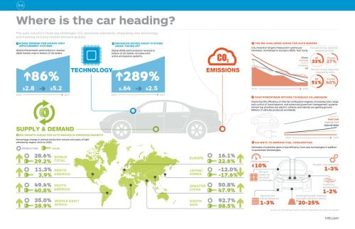 IHS-Where-is-the-Car-Heading-Infographic-8013_220491110915583632