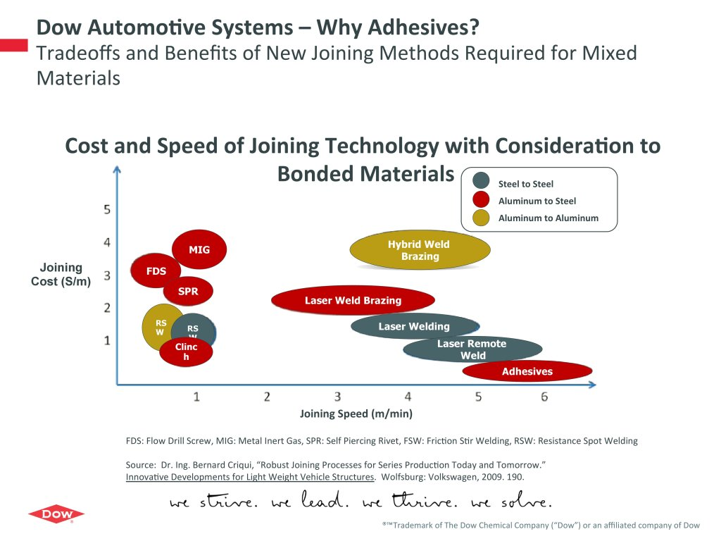 Structural adhesives can join aluminum to steel cheaper and faster -- 50-100 percent faster -- than any other method out there, according to 2009 Volkswagen data Dow Automotive presented March 17, 2016. (Volkswagen data presented by Dow Automotive)