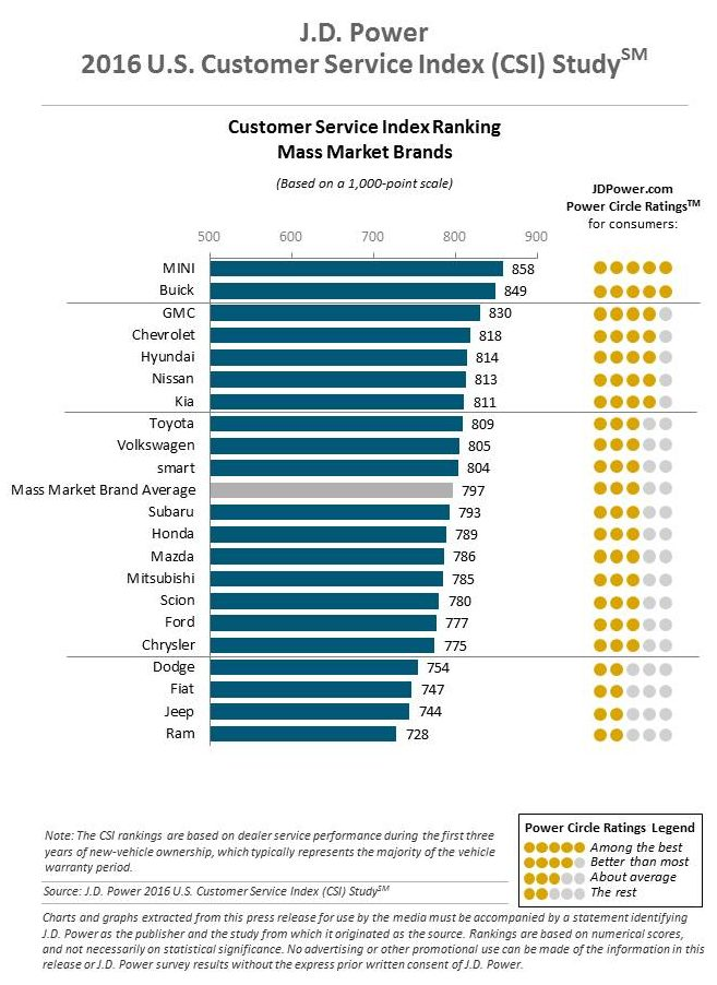 J.D. Power found these averages for mass-market dealership service centers in late 2015. (Provided by J.D. Power)