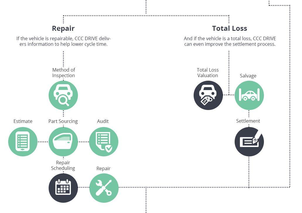ccc drive repair or total loss